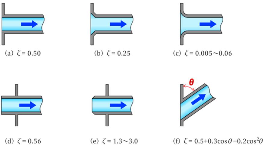 配管入口部の管摩擦係数
