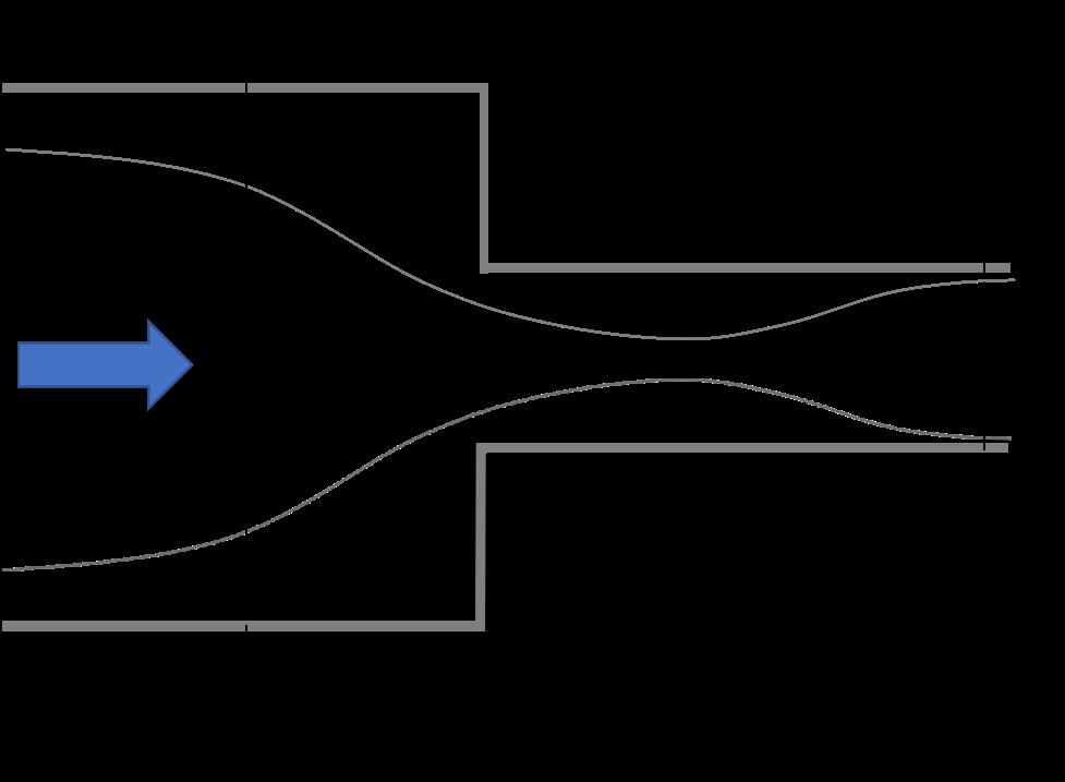 急縮小の図