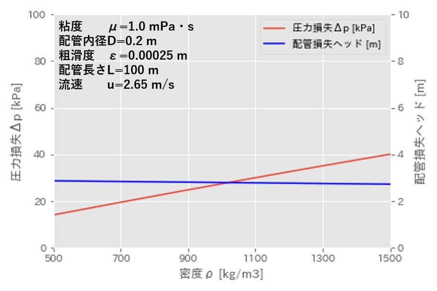 圧力損失 密度の影響