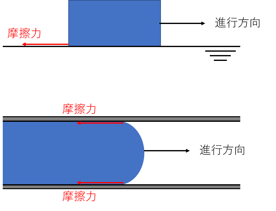 摩擦力の説明