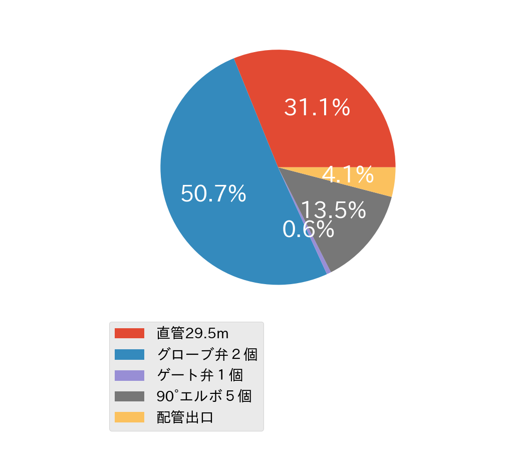 円グラフ 配管圧力損失割合