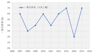 公害防止管理者(大気1種)一発合格率の推移