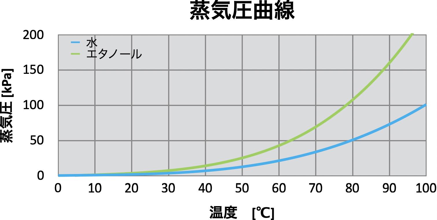 水ーエタノール系蒸気圧曲線