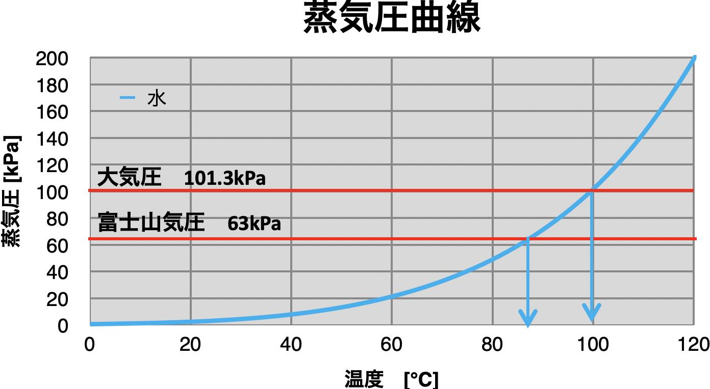 蒸気圧とは? 蒸気圧曲線から沸点と圧力の関係を解説!