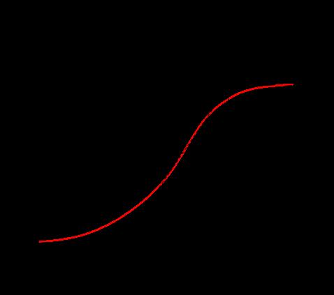 ステップ応答法のパラメータ説明