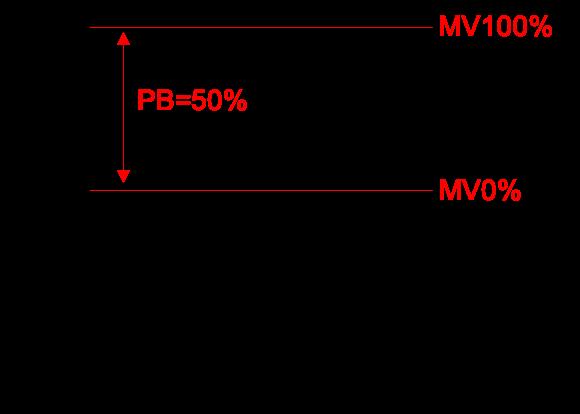 比例帯の説明2