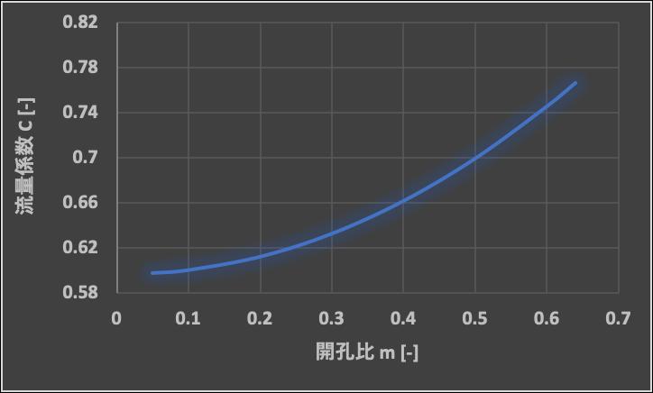 流量係数Cの算出