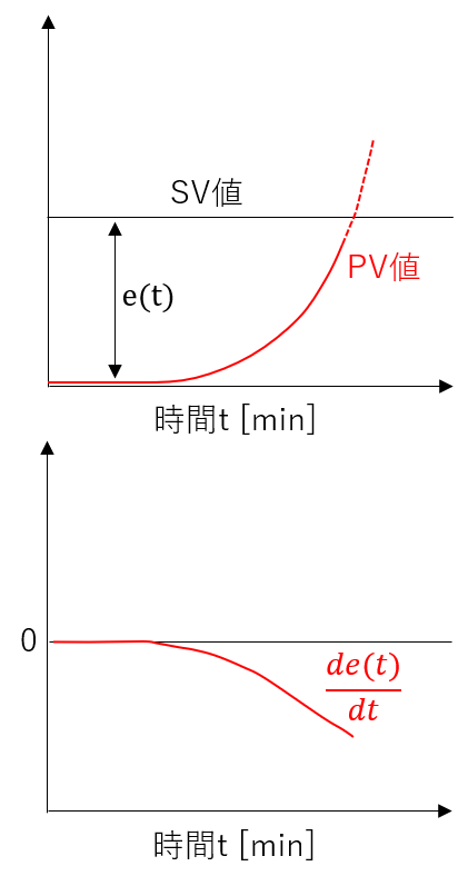 微分制御は比例制御と積分制御のブレーキ役