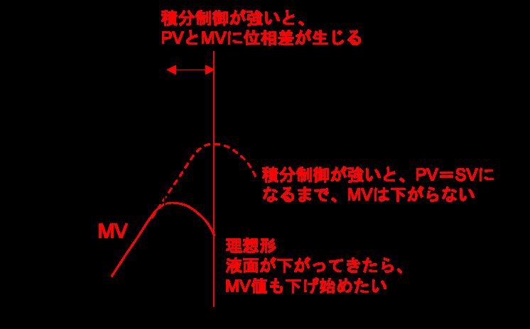 液面制御の積分制御が強すぎる場合の説明