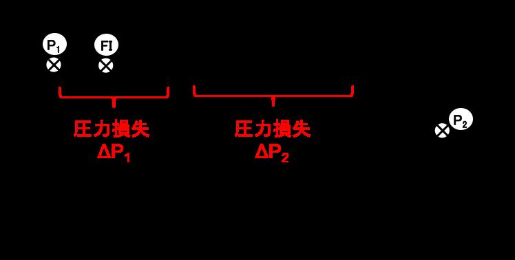 オリフィスの流量計算例