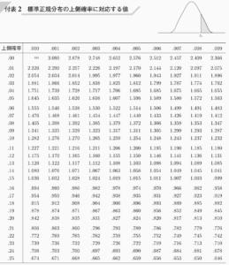 正規分布表