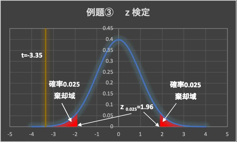 例題③ z検定図