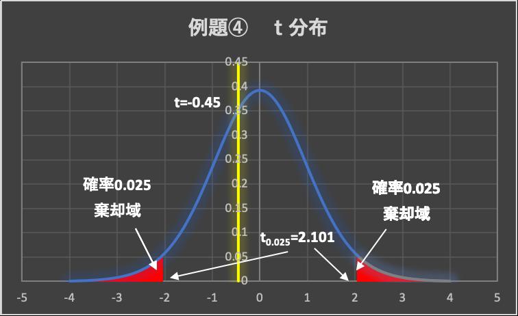例題④ 図