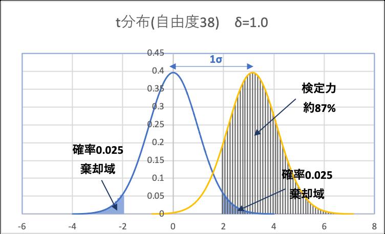 非心t分布δ1 検定力