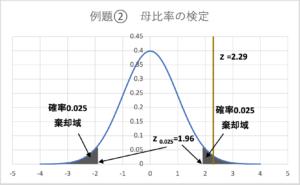 例題②母比率の検定