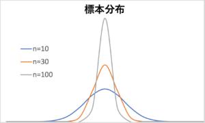 標本分布 データ数変化