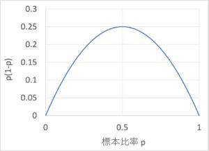 p(1-p)