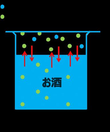 気液平衡図
