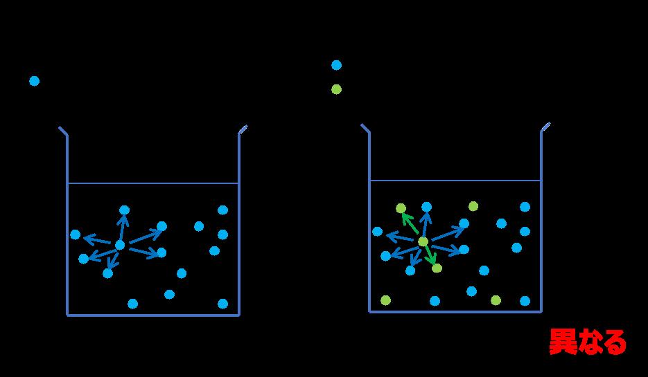 分子間の相互作用