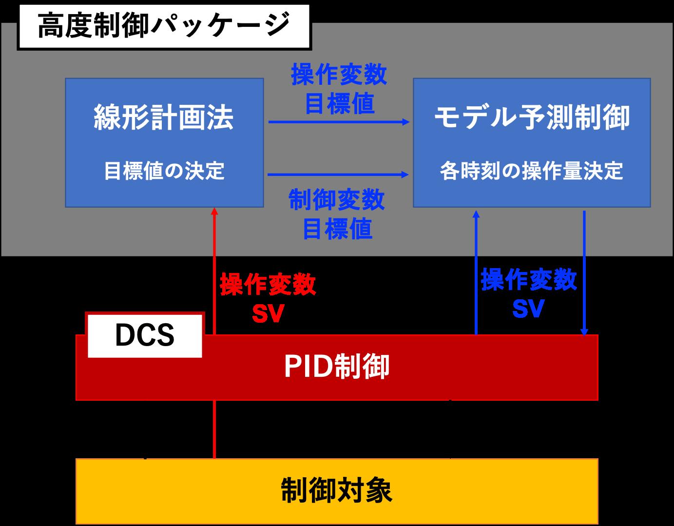 モデル予測制御システム構成