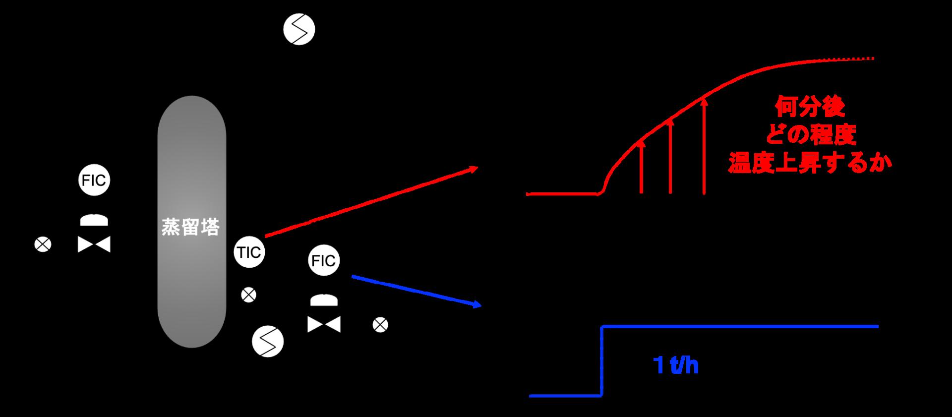 ステップ応答モデル例2