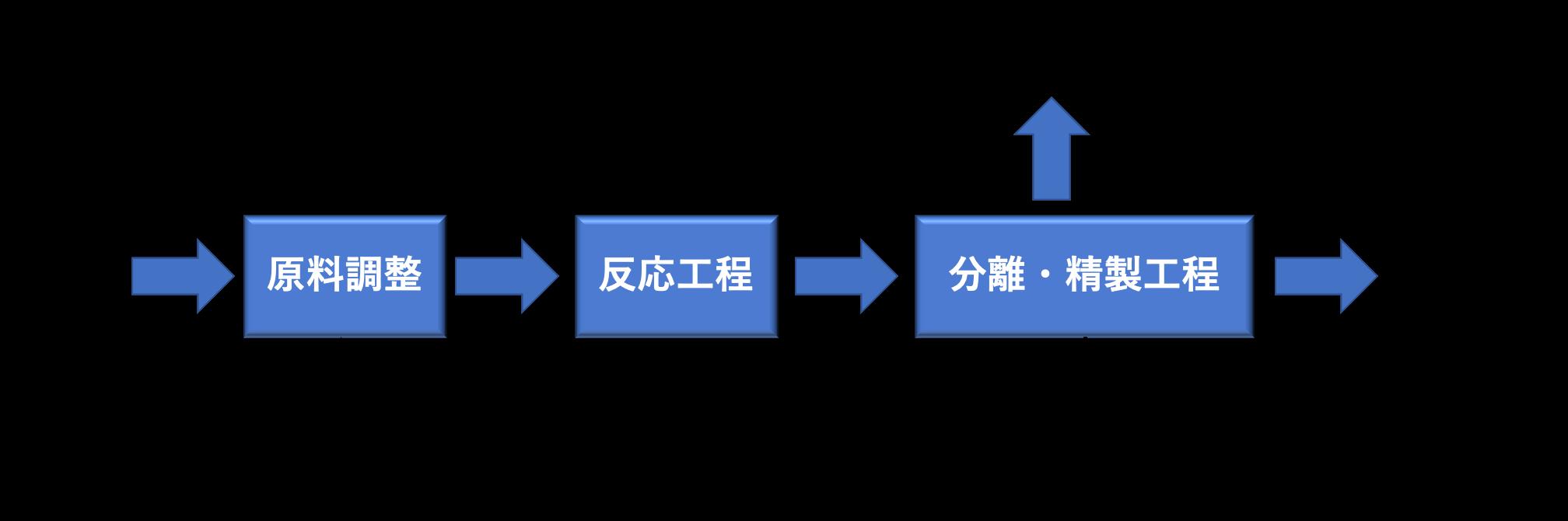 製造プロセスフロー