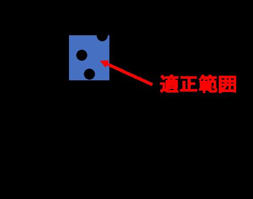 PIDパラメータ散布図
