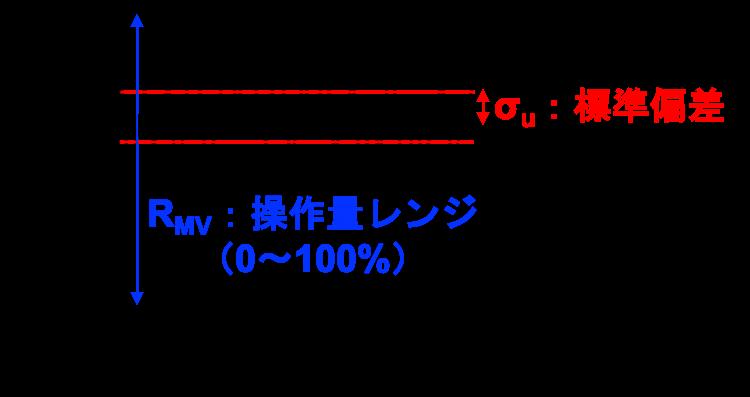 操作性指標