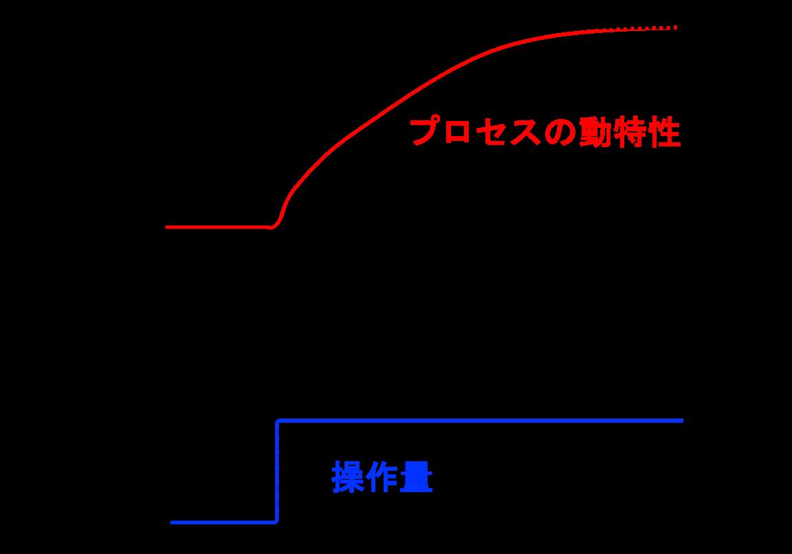 ステップ応答モデル