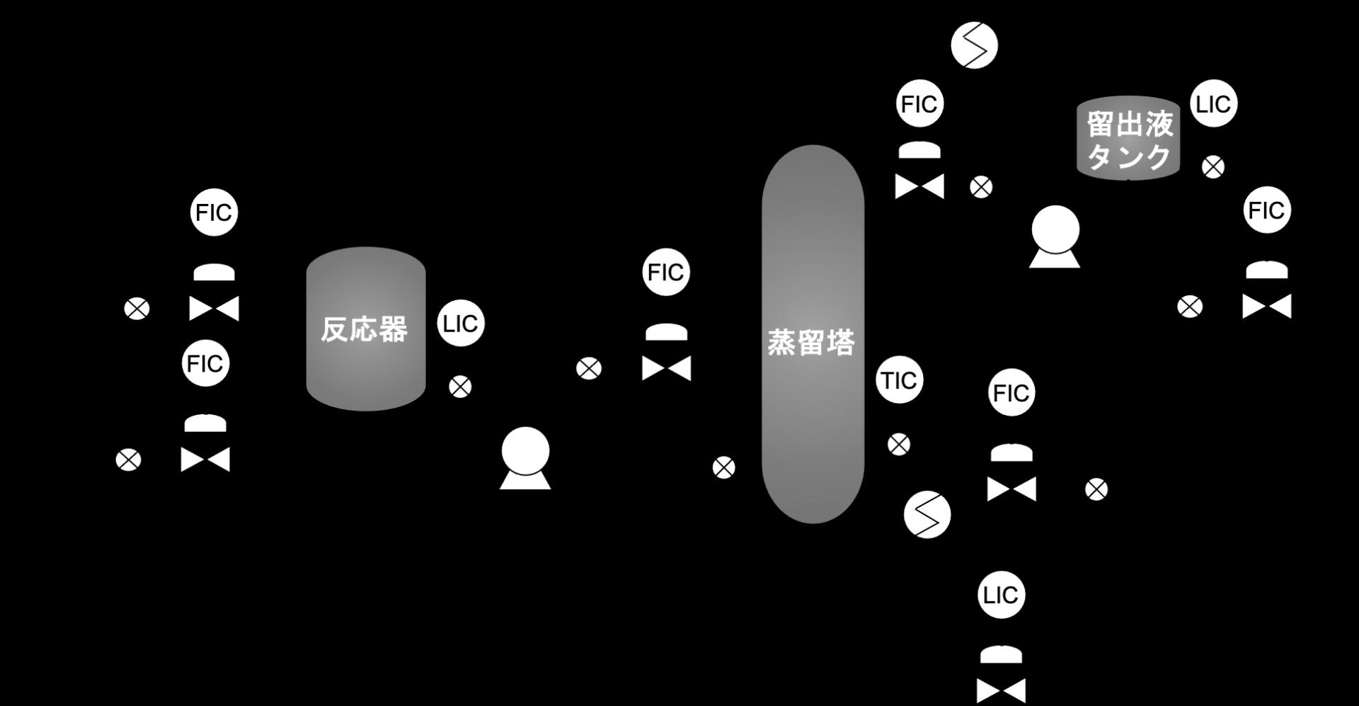 プロセス制御の実例3