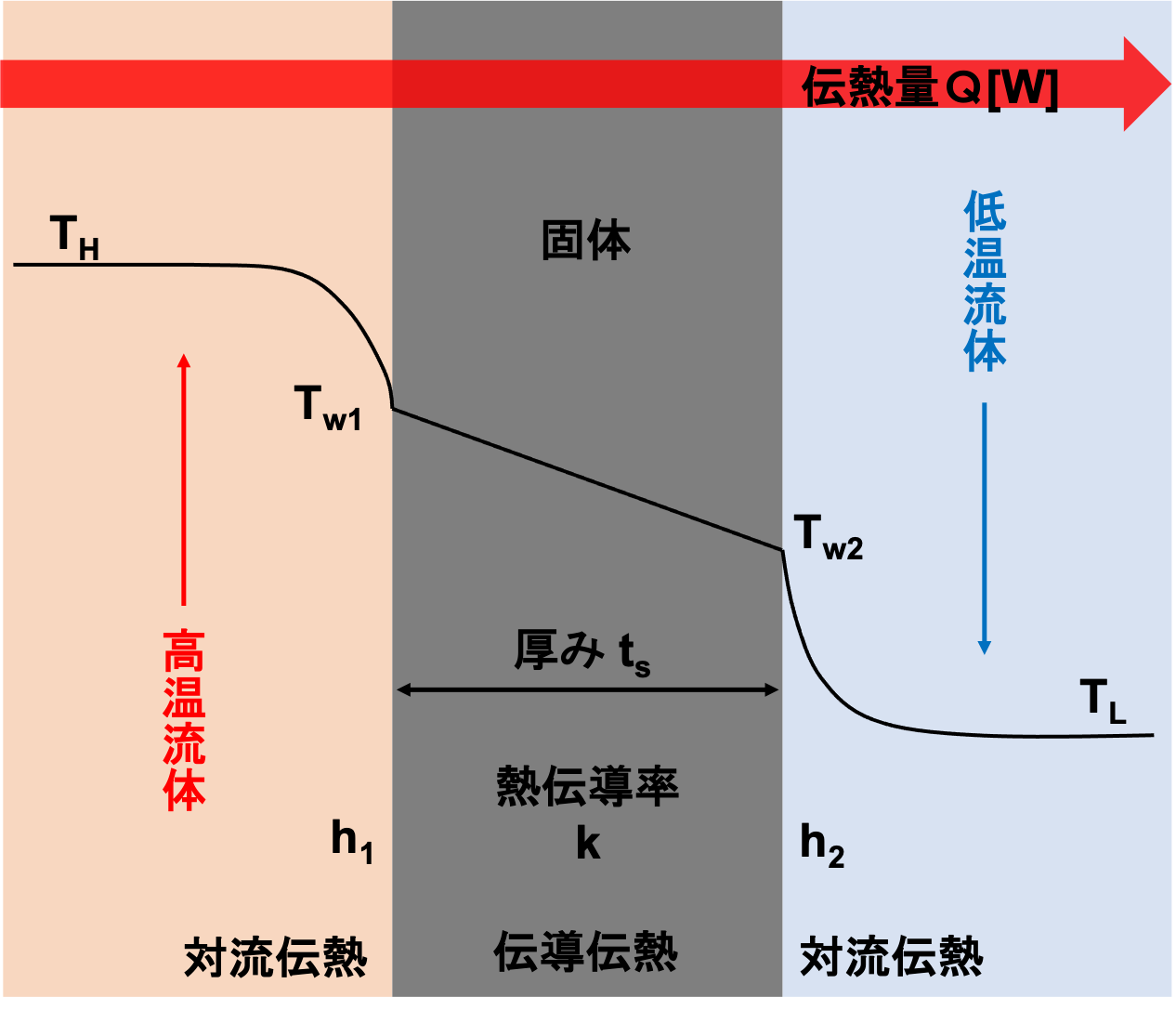 総括伝熱係数 図