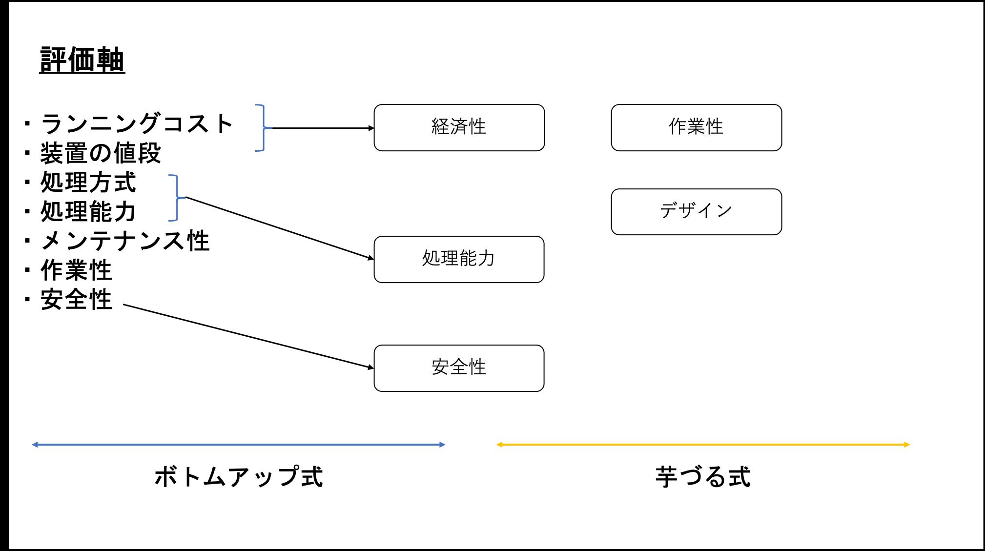 評価軸の抽出3
