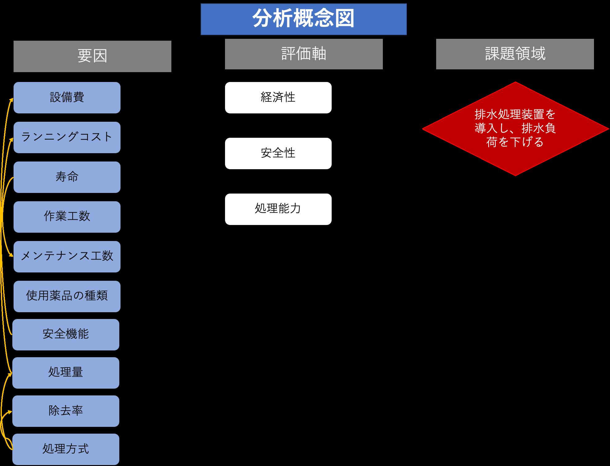 分析概念図 例2